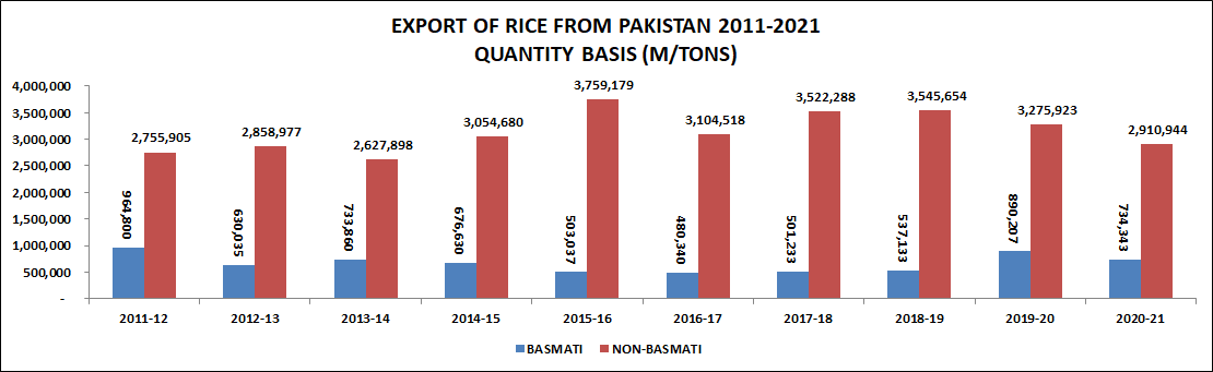 Export Of Rice From Pakistan Quantity Basis