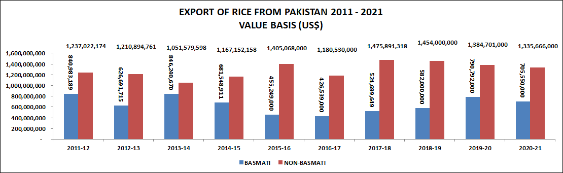 Export Of Rice From Pakistan Value Basis